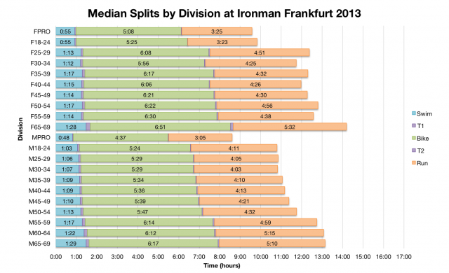 Median Splits by Division at Ironman Frankfurt 2013