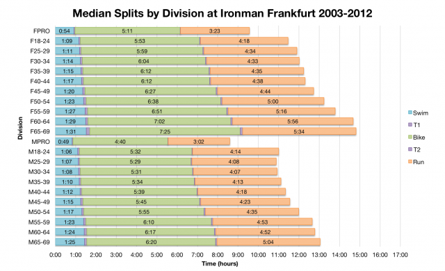 Median Splits by Division at Ironman Frankfurt 2003-2012