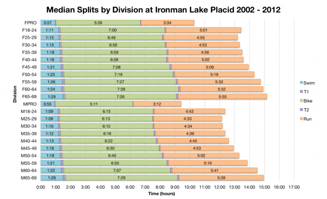 Median Splits by Division at Ironman Lake Placid 2002-2012