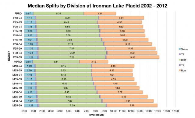 Median Splits by Division at Ironman Lake Placid 2002-2012