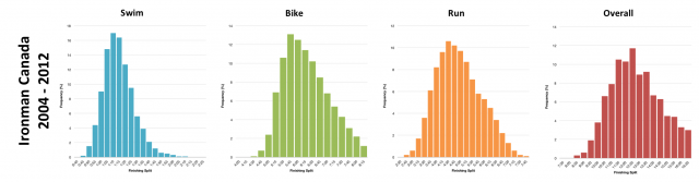 Distribution of Finisher Splits at Ironman Canada