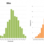 Distribution of Finisher Splits at Challenge Penticton 2013