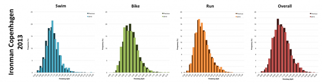 Distribution of Finisher Splits at Ironman Copenhagen 2013