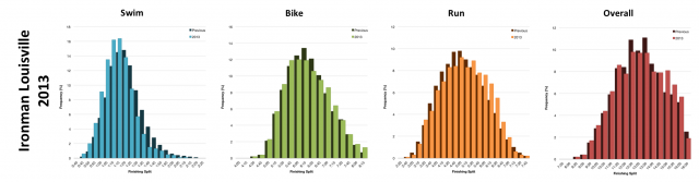 Distribution of Finisher Splits at Ironman Louisville 2013