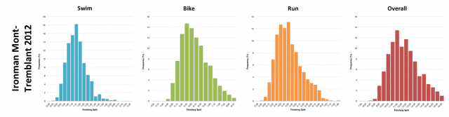 Distribution of Finisher Splits for Ironman Mont-Tremblant 2012