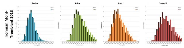 Distribution of Finisher Splits at Ironman Mont-Tremblant 2013