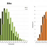 Distribution of Finisher Splits at Ironman Sweden 2013