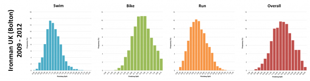 Distribution of Finisher Splits at Ironman UK 2009-2012 (Bolton Years)