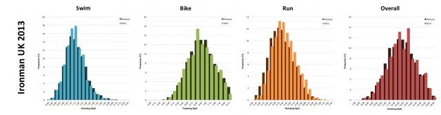 Distribution of Finisher Splits at Ironman UK 2013