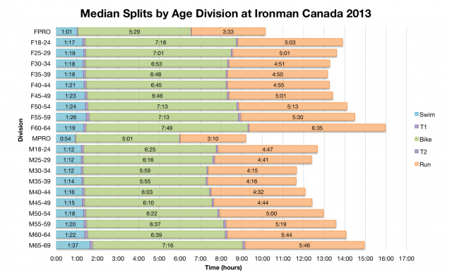 Median Splits by Age Division at Ironman Canada 2013