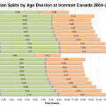 Median Splits by Age Division at Ironman Canada 2004-2012