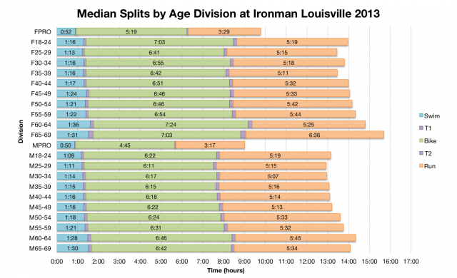 Median Splits by age Division at Ironman Louisville 2013