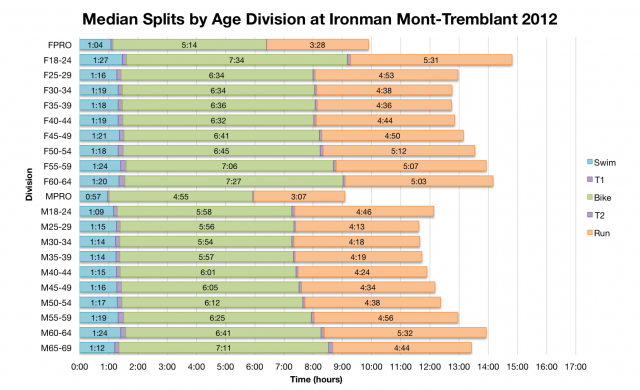 Median Splits by Age Division at Ironman Mont-Tremblant 2012
