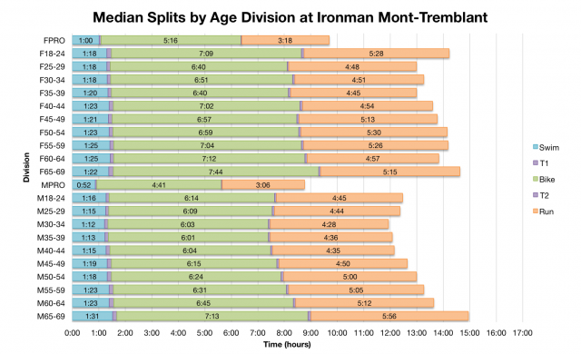 Median Splits by Age Division at Ironman Mont-Tremblant 2013