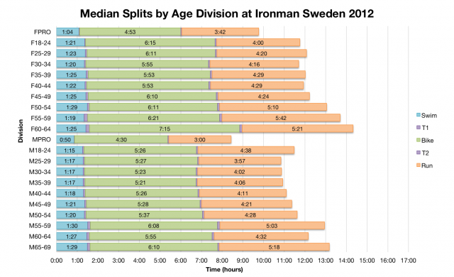 Median Splits by Age Division at Ironman Sweden 2012