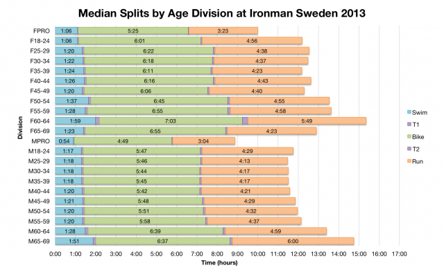 Median Splits by Age Division at Ironman Sweden 2013