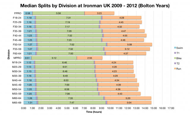 Median Splits by Age Division at Ironman UK 2009 - 2012 (Bolton Years)