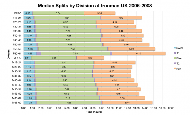 Median Splits by Age Division at Ironman UK 2006-2008