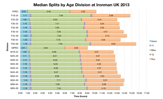 Median Splits by Age Division at Ironman UK 2013