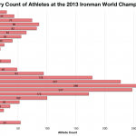 Category Count of Athletes at the 2013 Ironman World Championship