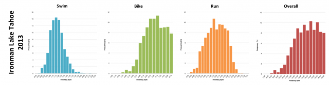 Distribution of Finisher Splits at Ironman Lake Tahoe 2013