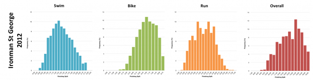 Distribution of Finisher Splits at Ironman St George 2012