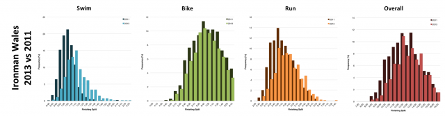 Distribution of Finisher Splits at Ironman Wales 2013 vs 2011