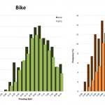 Distribution of Finisher Splits at Ironman Wales 2013 vs 2012