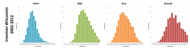 Distribution of Finisher Splits at Ironman Wisconsin 2002 - 2012