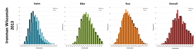 Distribution of Finisher Splits at Ironman Wisconsin 2013