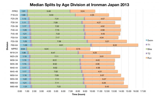 Median Splits by Age Division at Ironman Japan 2013
