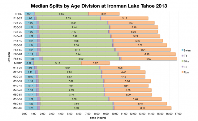 Median Splits by Age Division at Ironman Lake Tahoe 2013