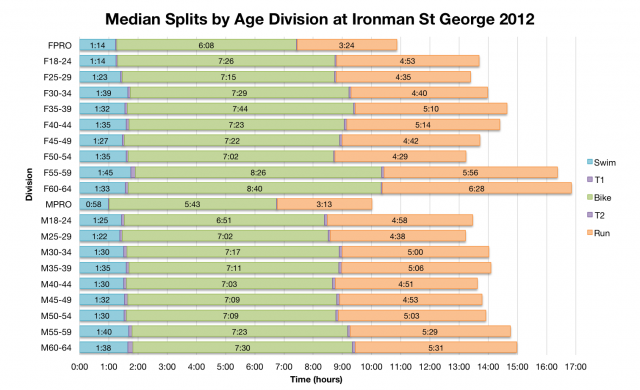 Median Splits by Age Division at Ironman St George 2012