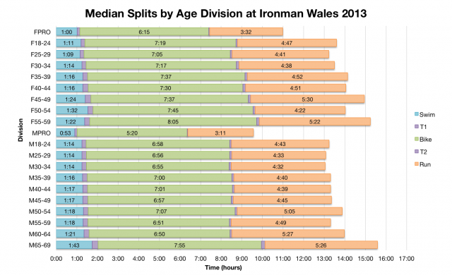 Median Splits by Age Division at Ironman Wales 2013