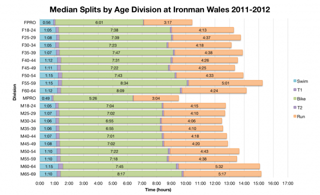 Median Splits by Age Division at Ironman Wales 2011 - 2012