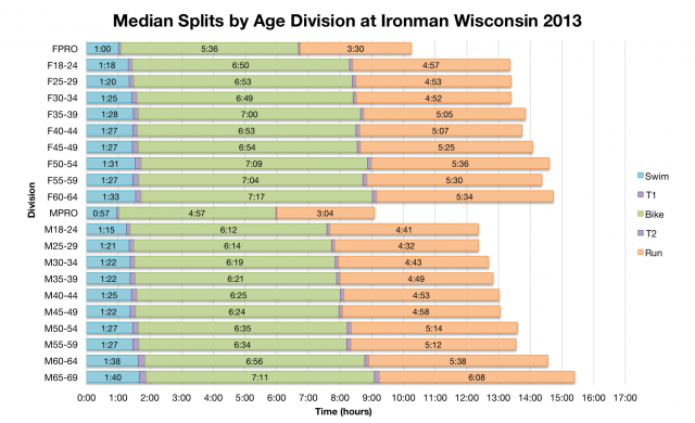 Median Splits by Age Division at Ironman Wisconsin 2013