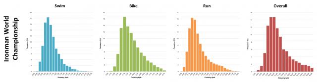 Distribution of Finisher Splits at the Ironman World Championship