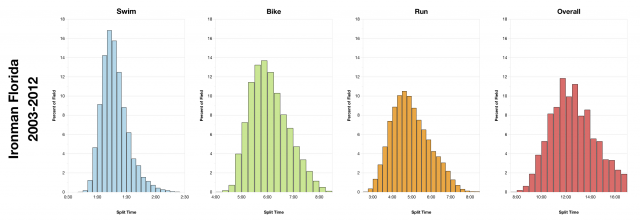 Distribution of Finisher Splits at Ironman Florida (2003-2012)