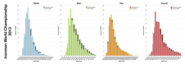 Distribution of Finisher Split Times at the 2013 Ironman World Championship in Kona