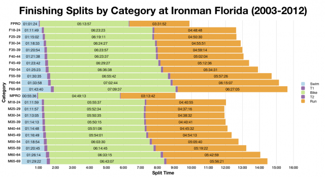 Median Finishing Splits by Category at Ironman Florida (2002-2012)