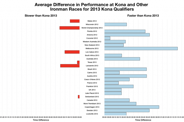 Average Difference in Ironman Performance between Kona 2013 and Other Ironman Race for Qualifiers