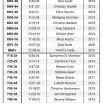 Age Group Records at Kona in 2013