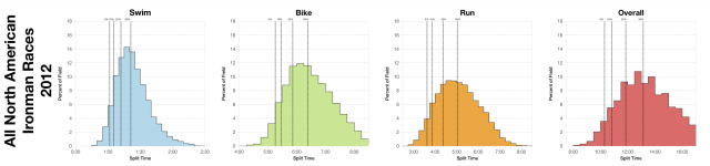 Distribution of Finisher Splits for all 2012 North American Ironman Races