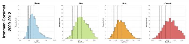 Distribution of Finisher Splits at Ironman Cozumel 2009-2012