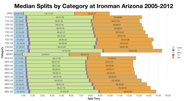 Median Splits by Category at Ironman Arizona 2005-2012