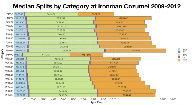 Median Splits by Category at Ironman Cozumel 2009-2012