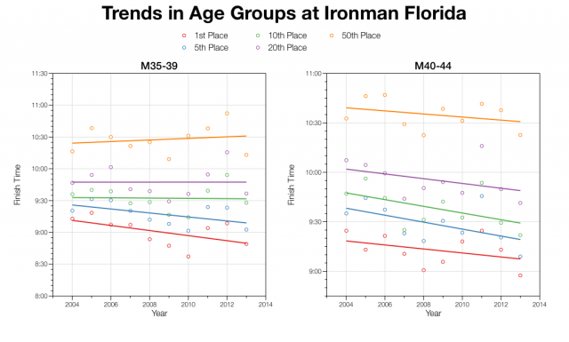 Trends in Age Groups at Ironman Florida