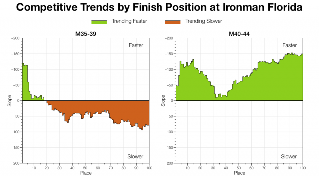 Trends by Age Group Position at Ironman Florida