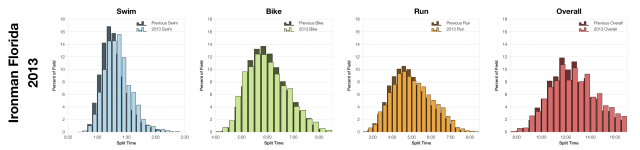 Distribution of Finisher Splits at Ironman Florida 2013
