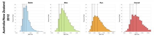Split Distributions at 2012 Australian/New Zealand Ironmans